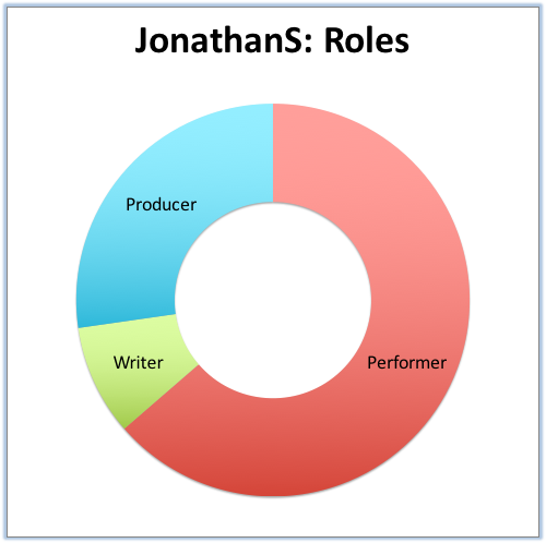 JonathanS- Roles.png