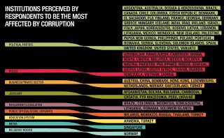 Institutions+perceived+to+be+most+corrupt.jpg