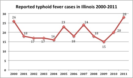The graph represents the most recent data from the Illinois Department of Public Health.
