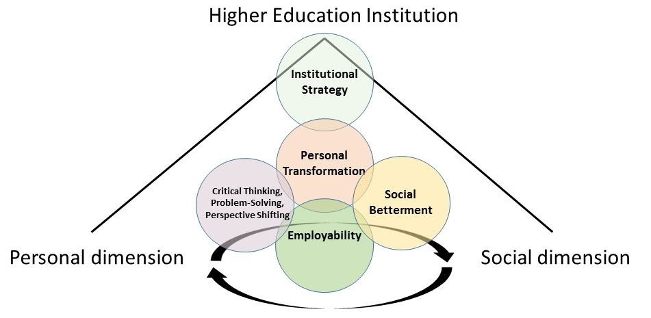 personal dimensions of education Operationalize these dimensions of knowledge dimensional education will serve as a catalyst for lifelong learning and personal health and well-being.