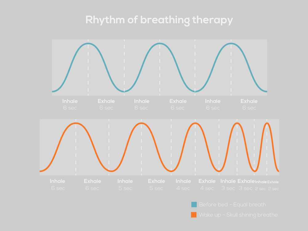 Breathing therapy sound spectrum mapping: comparison between calm down and wake up