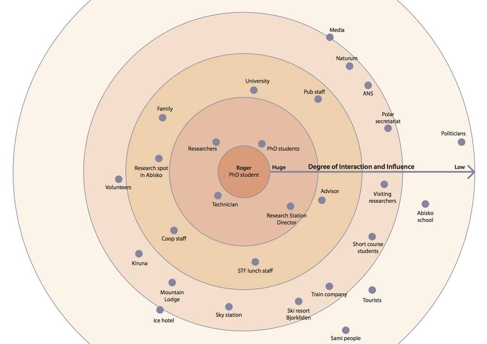 Stakeholders map from perspective of researchers: level of interaction