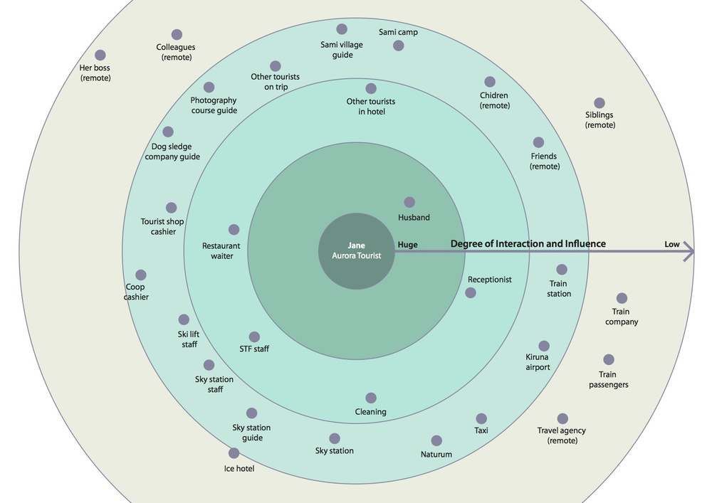 Stakeholders map from perspective of tourists: level of interaction