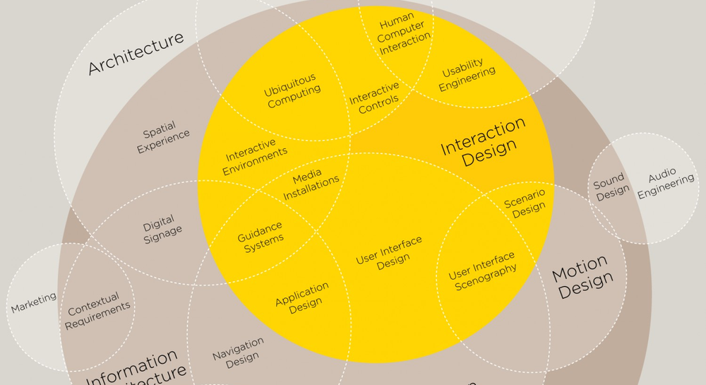 designing-motion-experiences-disciplines-of-user-experience.png