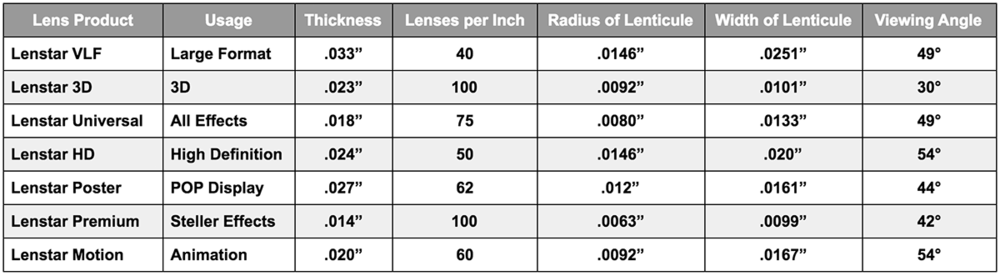 Chart of Lenses