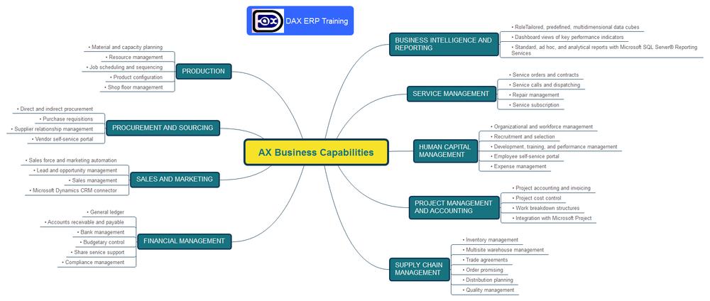 Dynamic AX Industry Capabilities