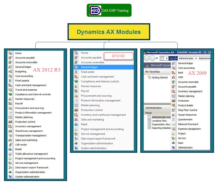 AX Modules 2012 R3, 2012 R2, 2009