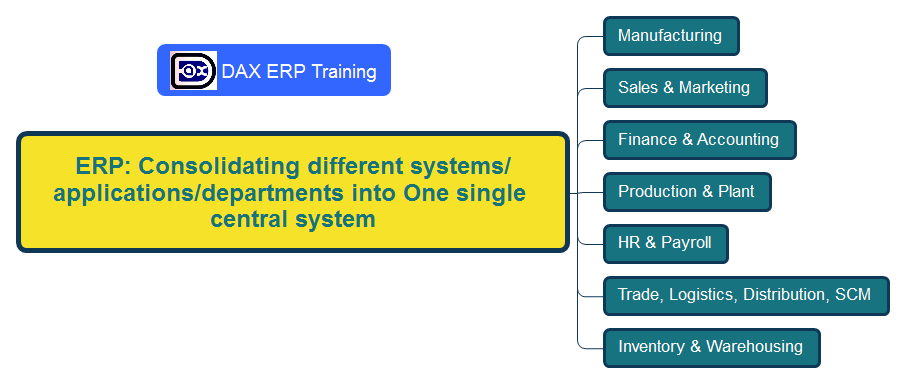 Dynamics AX ERP definition