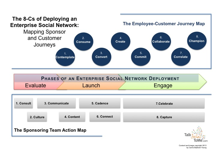 8Cs of ESN Deployment- image