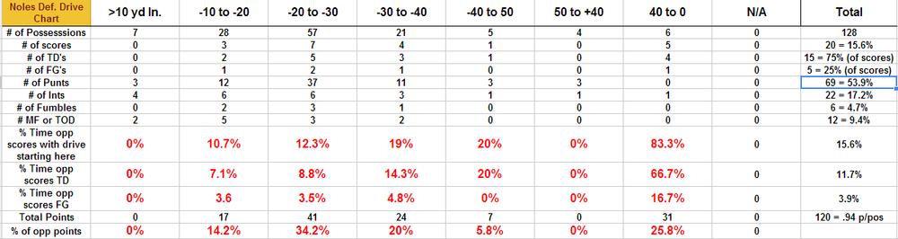 Final Drive Chart.png