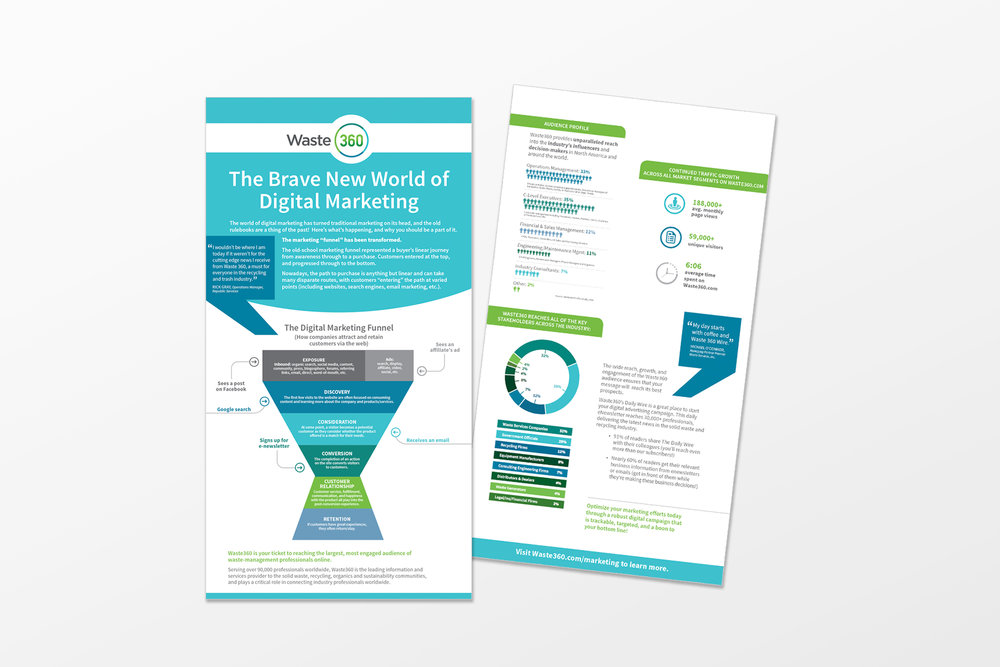 Waste 360 Marketing Infographics