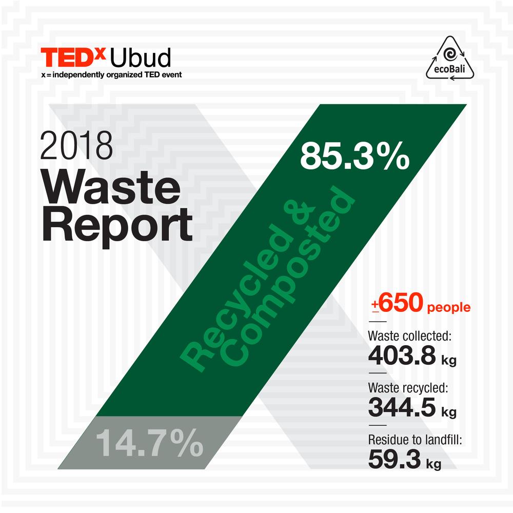 2018 TEDxUbud Waste Report Eco Bali-01.png