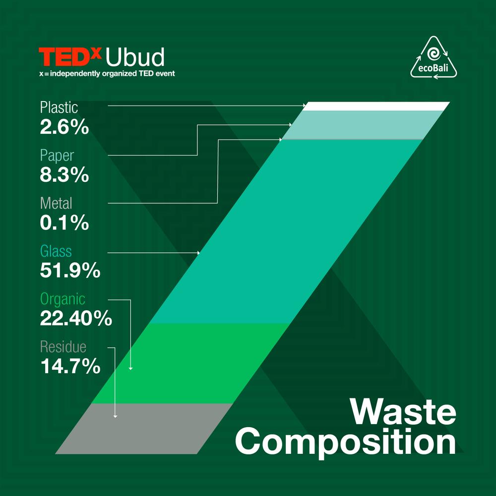 2018 TEDxUbud Waste Report Eco Bali-02.png