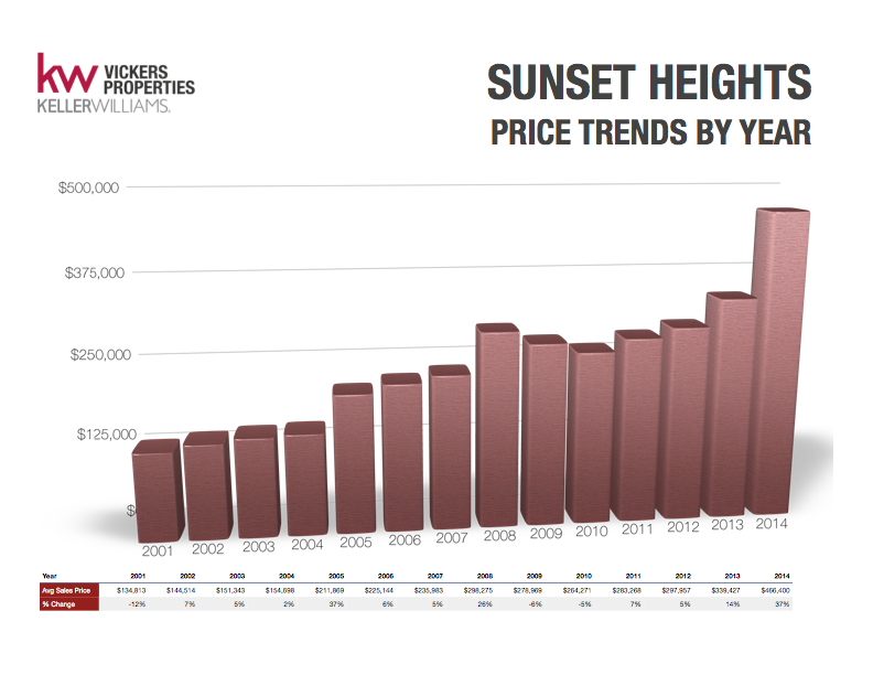 Sunset Heights properties sold for 37% more in 2014 than in the previous year. Click on the chart to enlarge and see more Sunset Heights price trends by year.