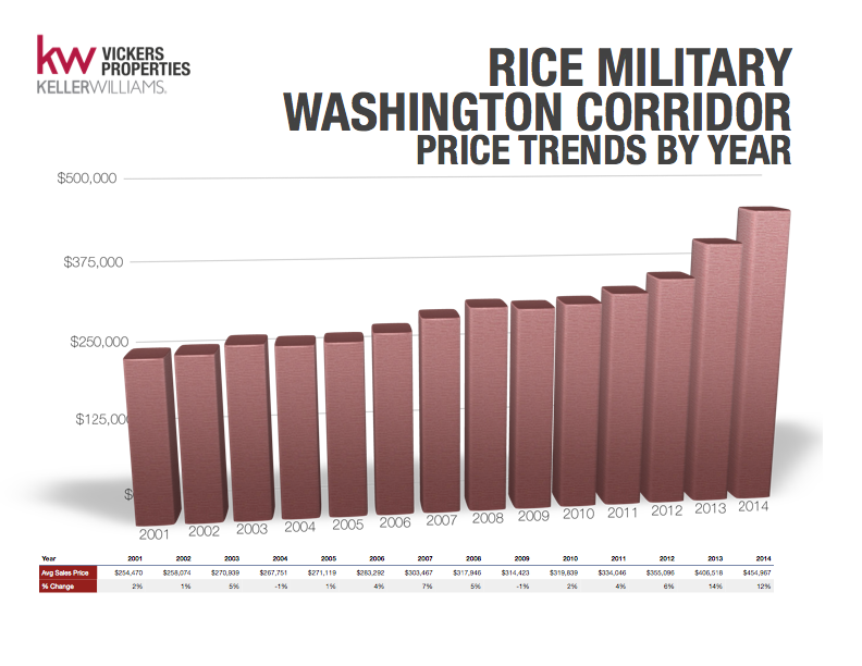 Rice Military/Washington Corridor has shown steady year-over-year increases in average price for residential real estate.