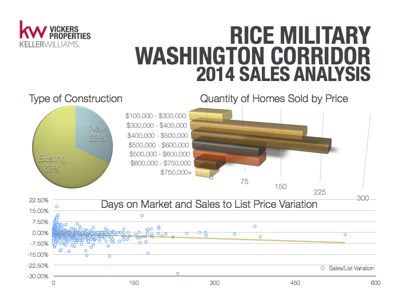 2014 Sales Analysis reveals continued new construction in the Rice Military/Washington Corridor region of Houston. The majority of sales last year ranged from $300,000 - $500,000.