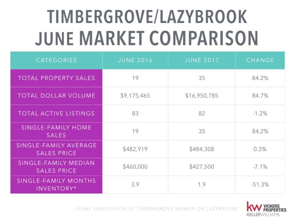 Timbergrove Lazybrook Monthly Market Analysis.001.png