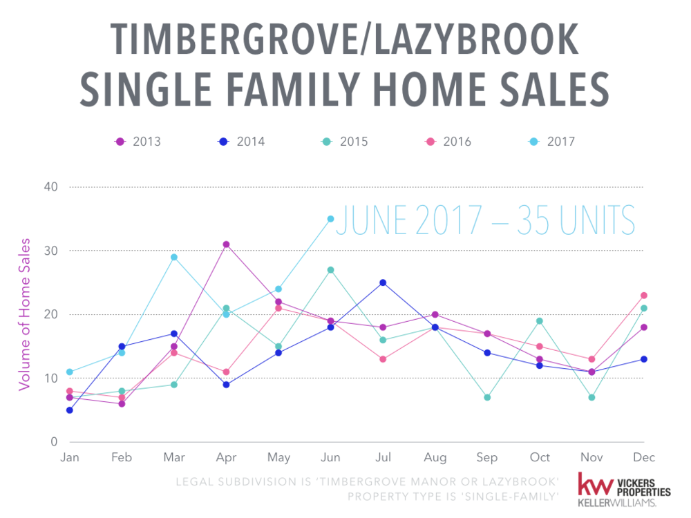 Timbergrove Lazybrook Monthly Market Analysis.002.png