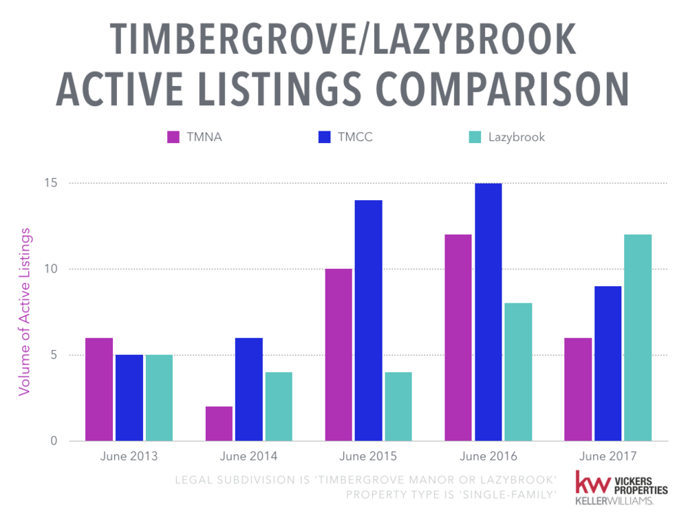 Timbergrove Lazybrook Monthly Market Analysis.004.png
