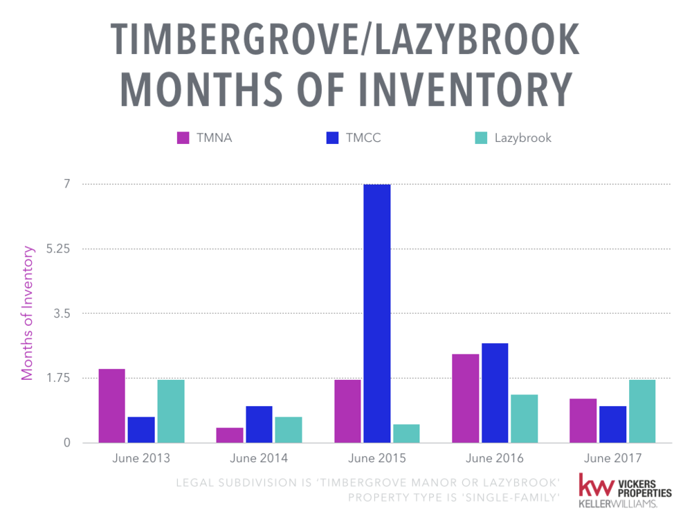 Timbergrove Lazybrook Monthly Market Analysis.005.png