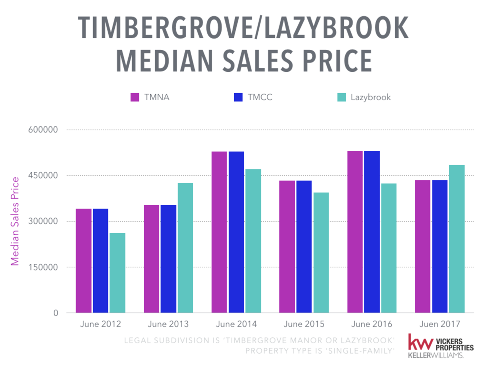 Timbergrove Lazybrook Monthly Market Analysis.007.png