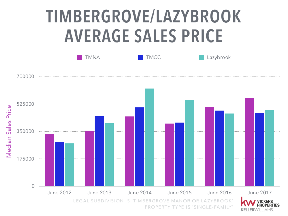 Timbergrove Lazybrook Monthly Market Analysis.008.png