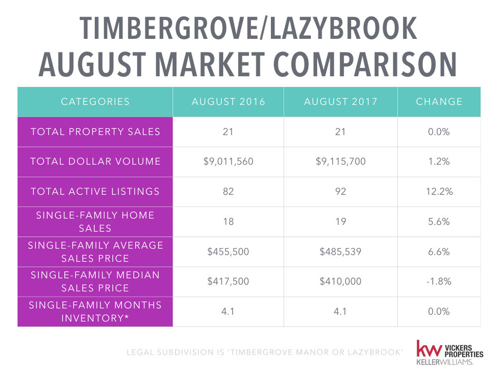 Timbergrove Lazybrook Monthly Market Analysis - August 2017.002.jpeg