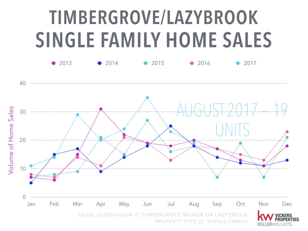 Timbergrove Lazybrook Monthly Market Analysis - August 2017.003.jpeg