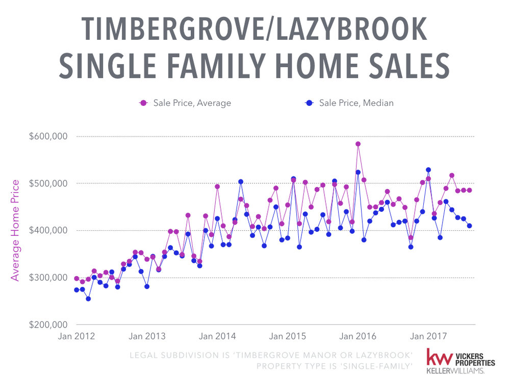 Timbergrove Lazybrook Monthly Market Analysis - August 2017.004.jpeg