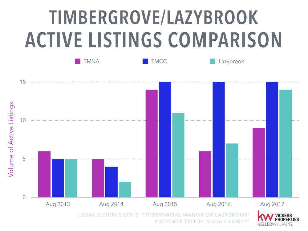 Timbergrove Lazybrook Monthly Market Analysis - August 2017.005.jpeg