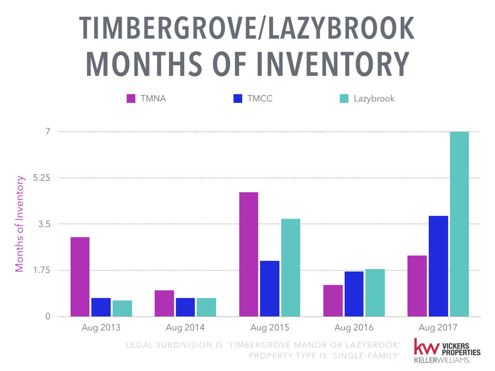 Timbergrove Lazybrook Monthly Market Analysis - August 2017.006.jpeg