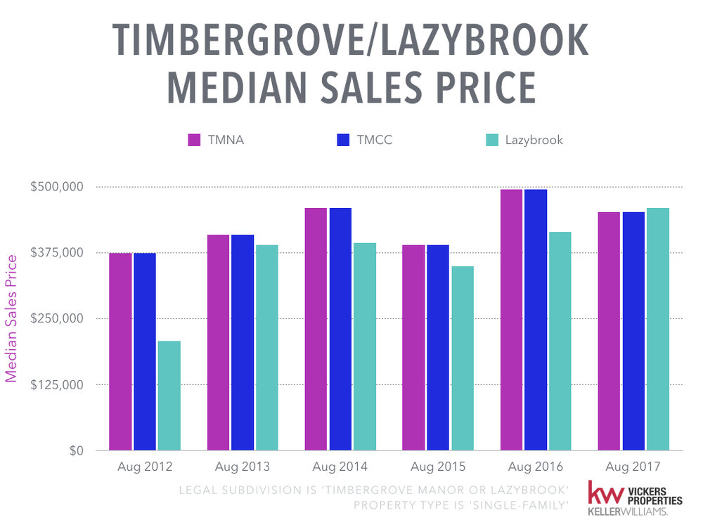 Timbergrove Lazybrook Monthly Market Analysis - August 2017.009.jpeg