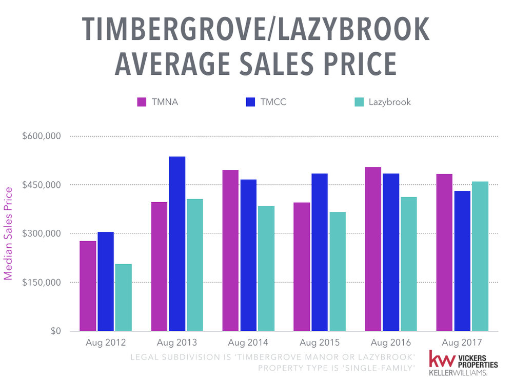 Timbergrove Lazybrook Monthly Market Analysis - August 2017.010.jpeg