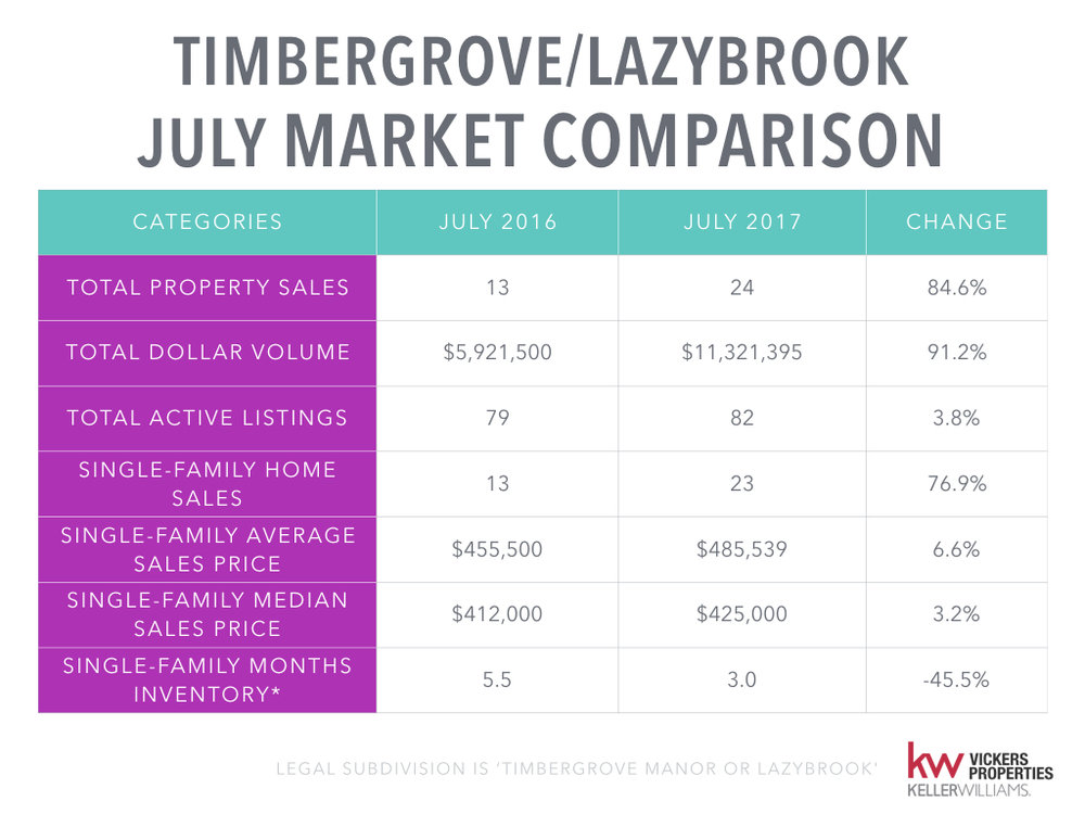 Timbergrove Lazybrook Monthly Market Analysis - July 2017.002.jpeg