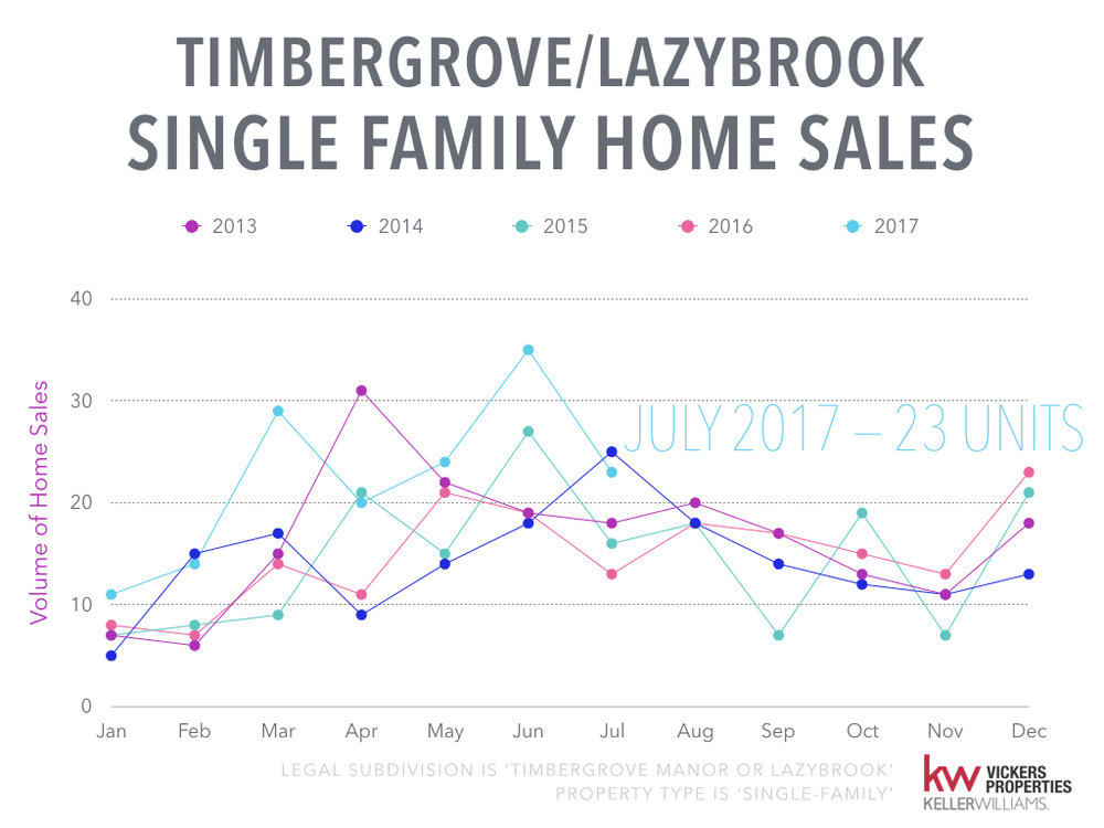 Timbergrove Lazybrook Monthly Market Analysis - July 2017.003.jpeg