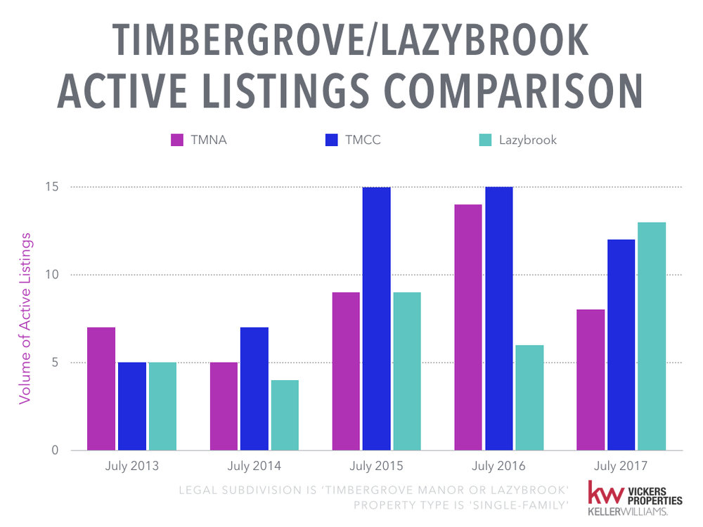 Timbergrove Lazybrook Monthly Market Analysis - July 2017.005.jpeg