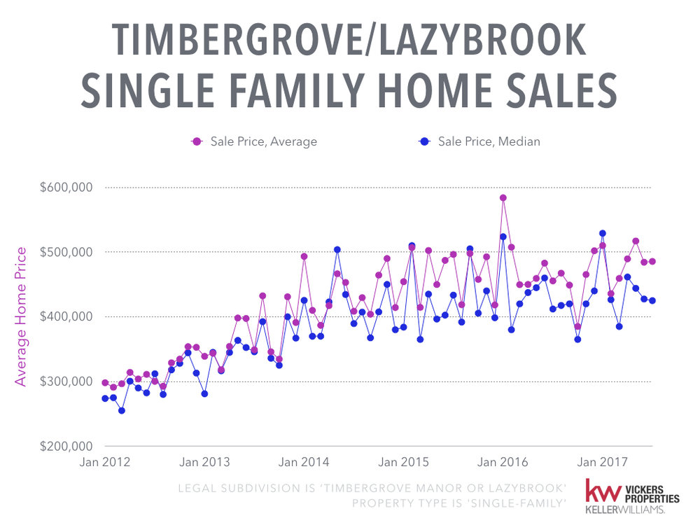 Timbergrove Lazybrook Monthly Market Analysis - July 2017.004.jpeg