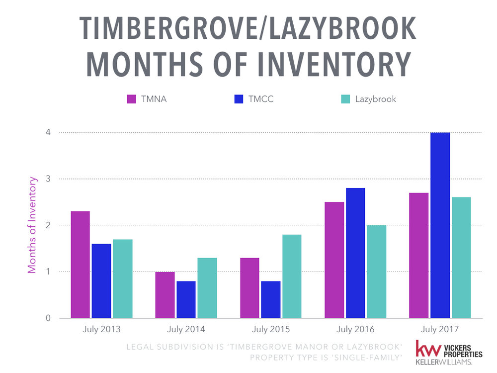 Timbergrove Lazybrook Monthly Market Analysis - July 2017.006.jpeg