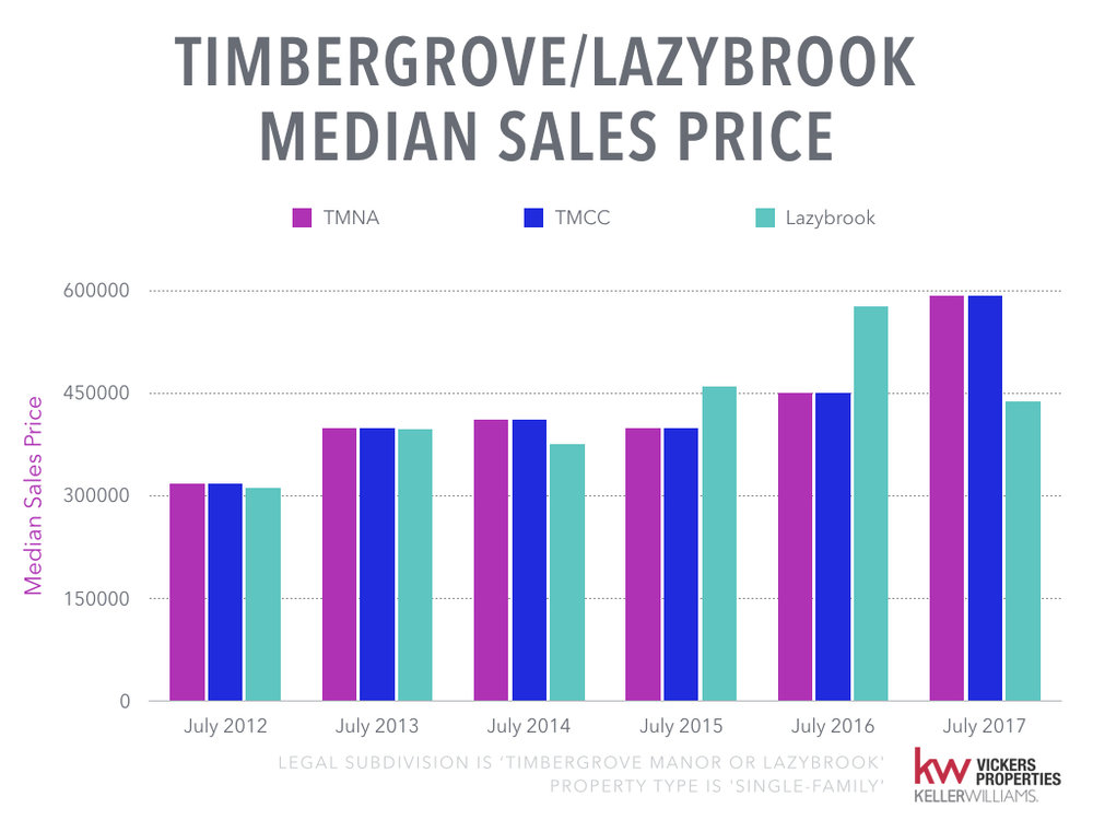 Timbergrove Lazybrook Monthly Market Analysis - July 2017.008.jpeg