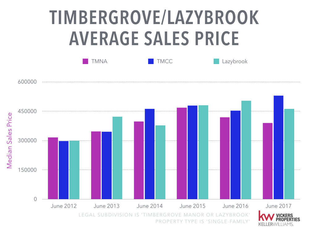 Timbergrove Lazybrook Monthly Market Analysis - July 2017.009.jpeg