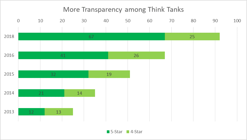 More transparency among think tanks.png