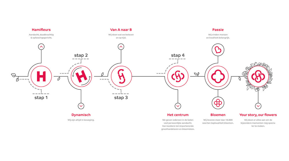 Hamifleurs logo transformatie.jpg