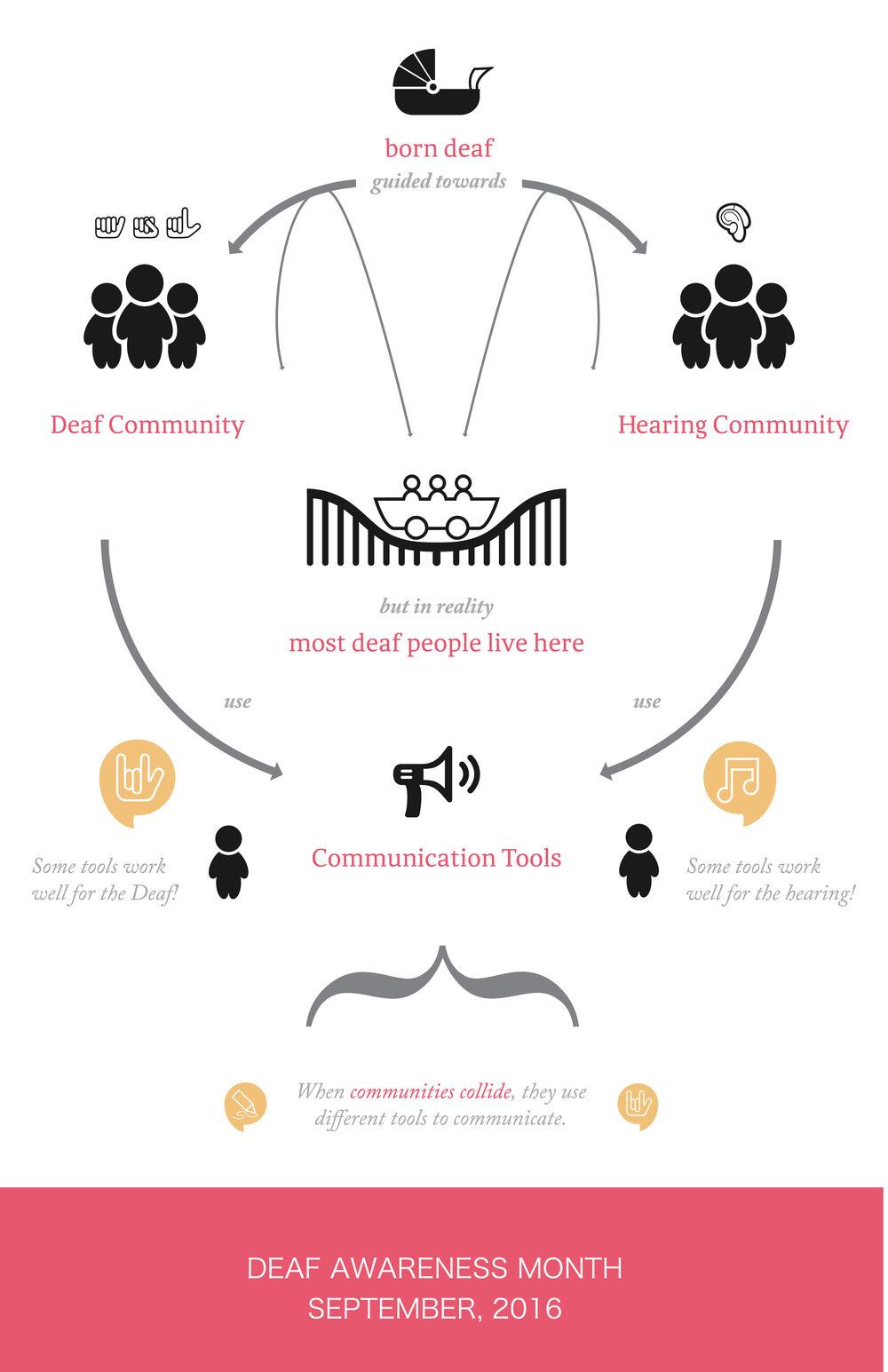 DeafAwarenessPoster-03.jpg