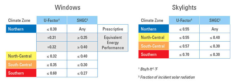 ENERGY STAR Criteria by Climate Zone
