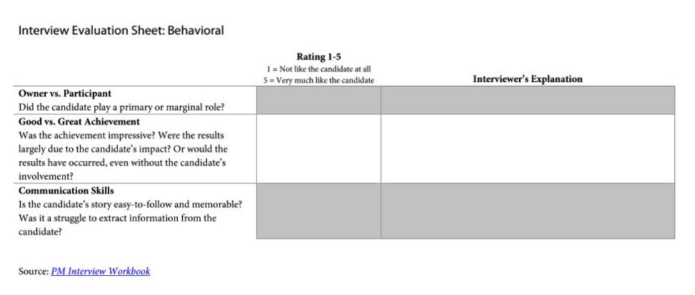 Screenshot: Interview Evaluation Sheet for Behavioral Interview Questions