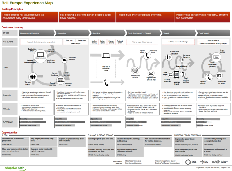 Customer Journey Map The Es Framework Lewis C Lin - Journey map template