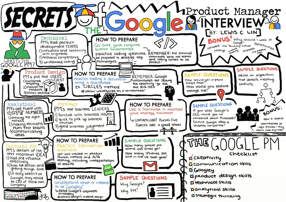 google-pm-interview-cheat-sheet.jpeg