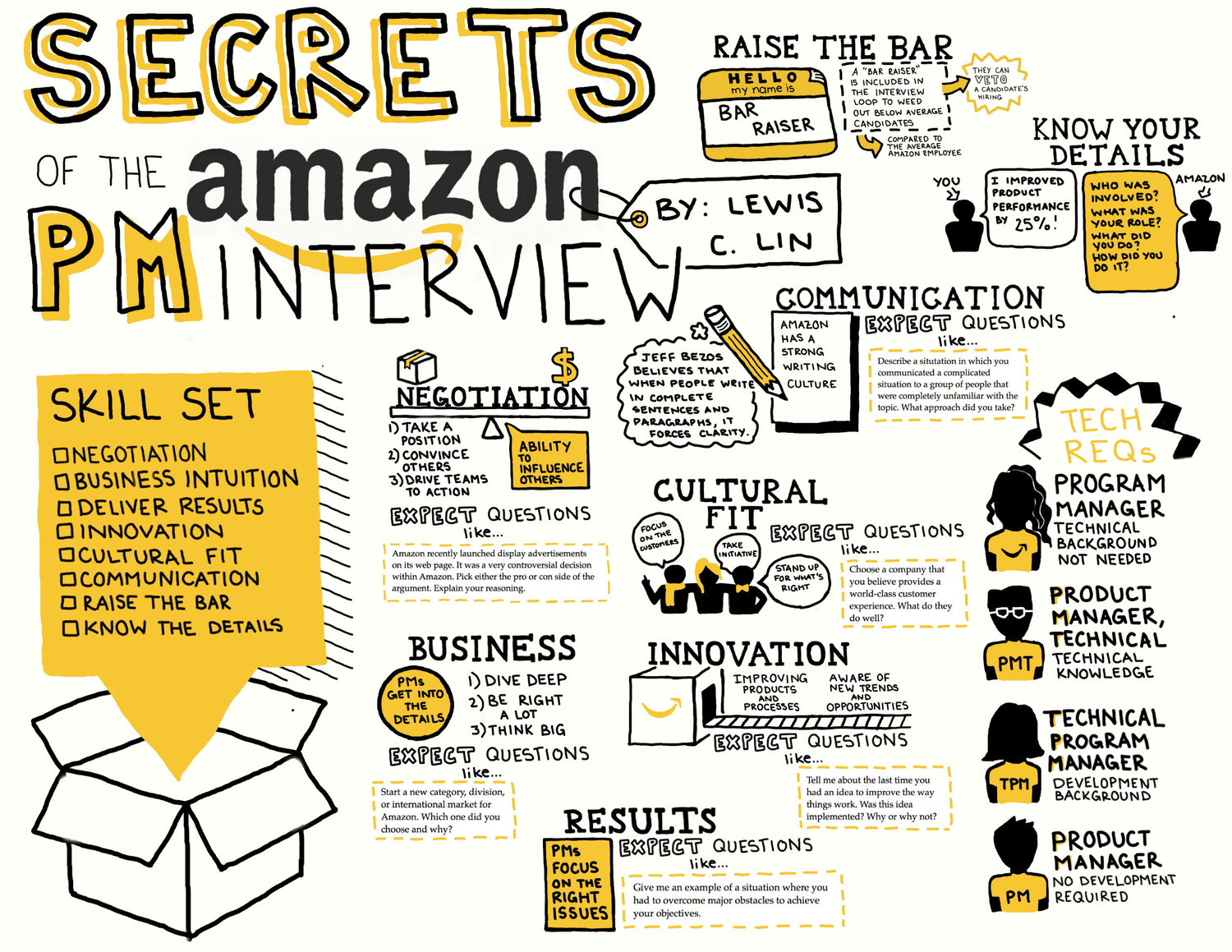 Amazon Product Manager Interview Cheat Sheet — Lewis C  Lin