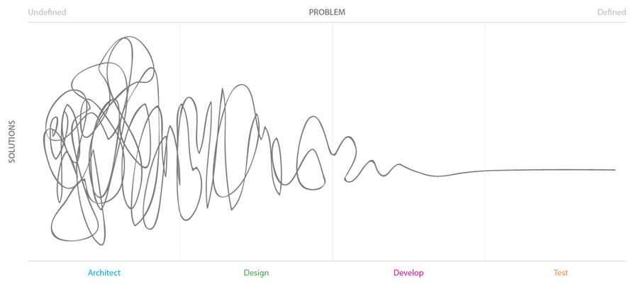 "As the problem becomes more and more defined, the possible number of solutions decreases until you can implement, test, and optimize a single solution. Here, I'm using the awesome "" Design Squiggle "" created by  Central . (Click to see an enlarged version.)"