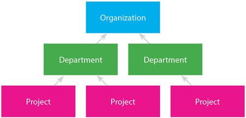 All of your organization's goals should align so that project goals help achieve departmental goals that help achieve organizational goals.